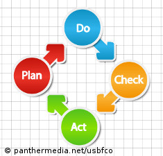 Graphic: Flow chart showing 4 steps of action