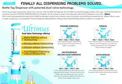 ULTIMUS – Ultimate solution to challenges of Bottle Top Dispensers