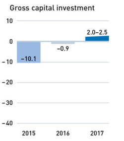 Gross capital investment 2015–2017