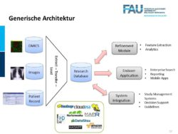 Image: Graphic of the generic architecture; Copyright: Friedrich-Alexander-University Erlangen-Nuremberg Medical Faculty