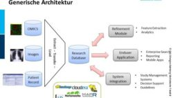 Image: Graphic of the generic architectur of the clinical data intelligence;  FAU Erlangen-Nürnberg Medizinische Fakultät