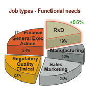 Photo: Job types - Functional needs