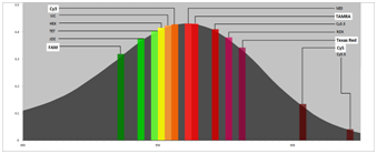 Absorption spectrum EBQ with the emission spectra of reporter-dyes