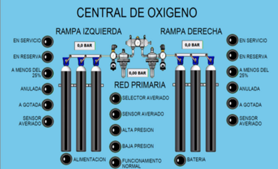 Oxygen generation central