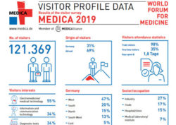 Image: MEDICA 2019 visitor profile data sheet