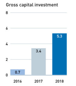 Gross capital investment 2016–2018